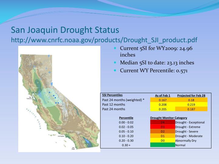 San Joaquin Drought Status
