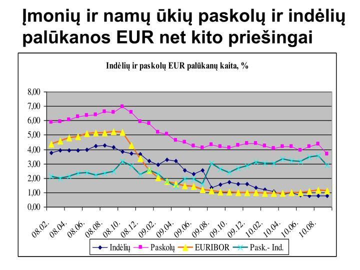 Įmonių ir namų ūkių paskolų ir indėlių palūkanos EUR net kito priešingai