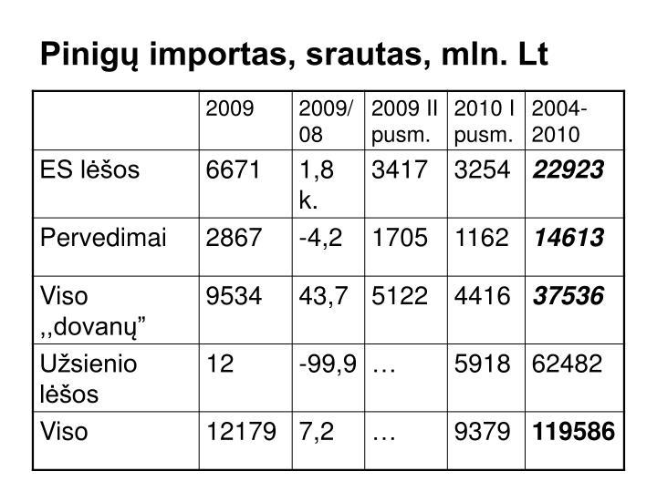 Pinigų importas, srautas, mln. Lt