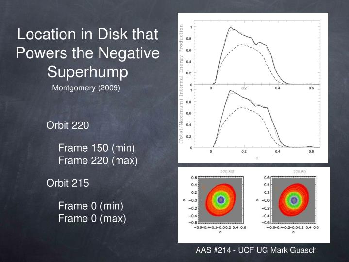 Location in Disk that Powers the Negative Superhump