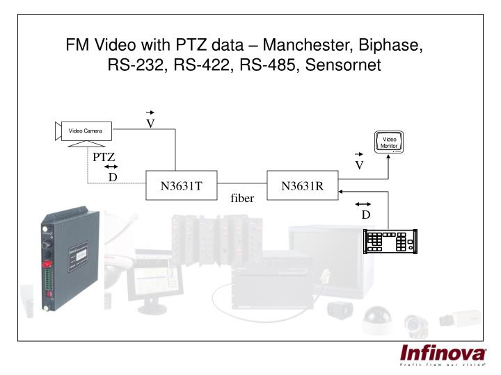 FM Video with PTZ data – Manchester, Biphase,