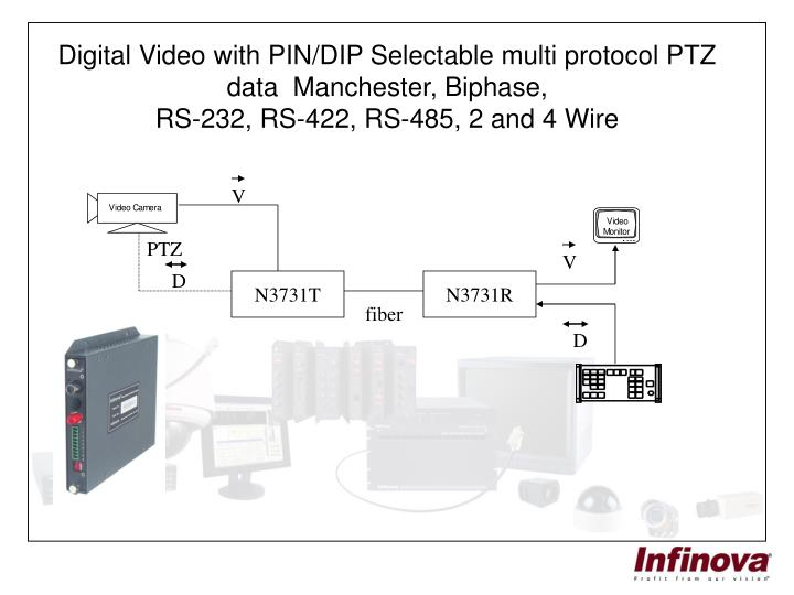 Digital Video with PIN/DIP Selectable multi protocol PTZ data  Manchester, Biphase,