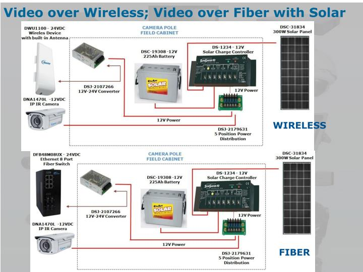 Video over Wireless; Video over Fiber with Solar