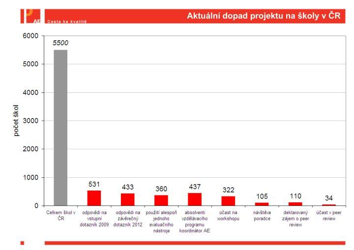 Aktuální dopad projektu na školy v ČR