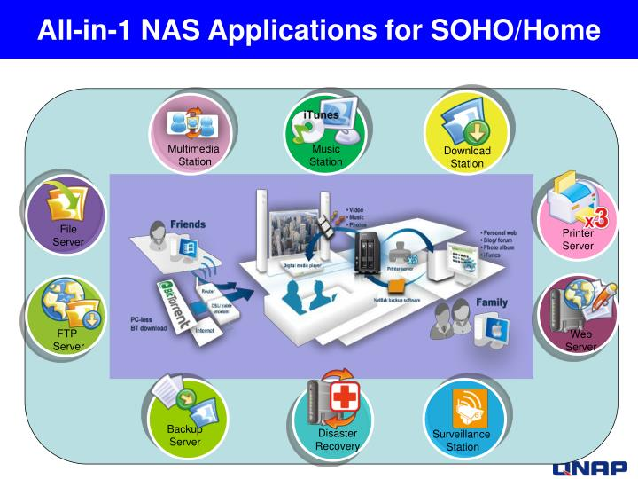 All-in-1 NAS Applications for SOHO/Home