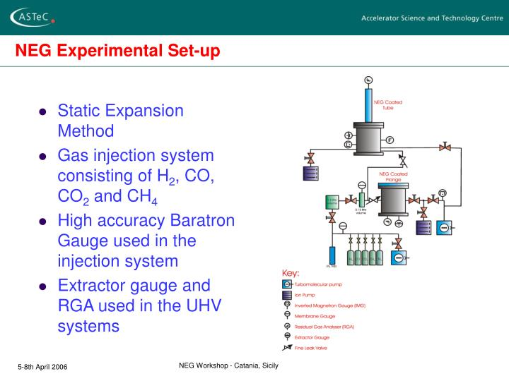 Neg experimental set up