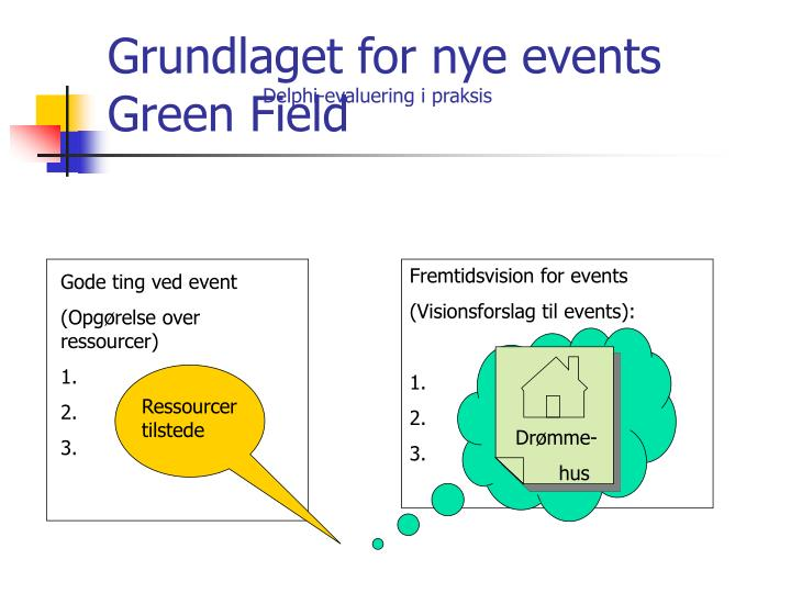 Grundlaget for nye events