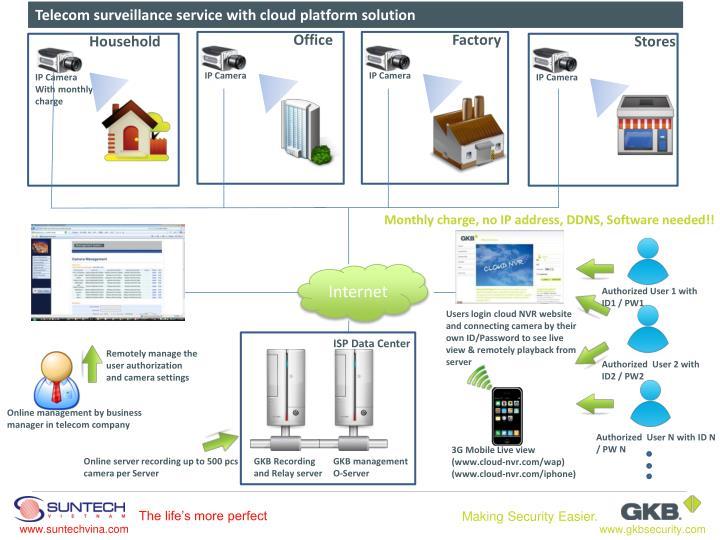 Telecom surveillance service with cloud platform solution