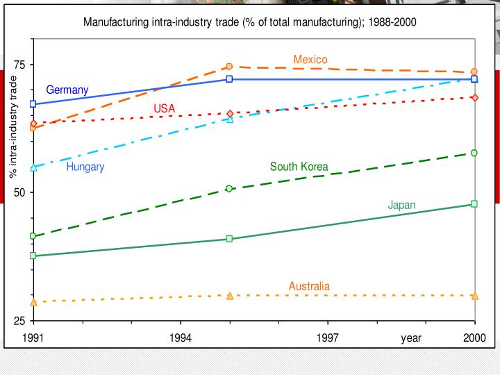 Manufacturing intra-industry trade; 1988-2000, selected countries