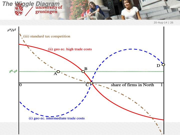The Wiggle Diagram