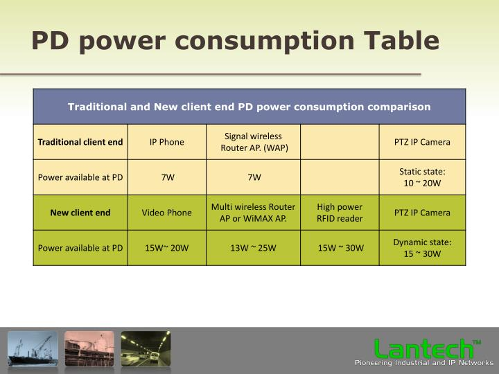 PD power consumption Table