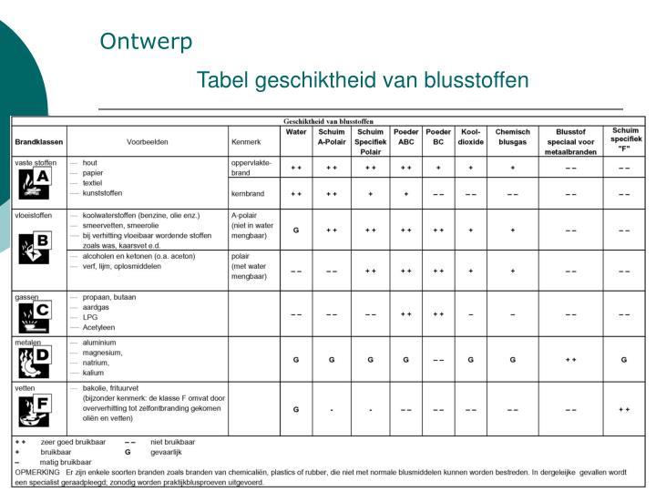Tabel geschiktheid van blusstoffen