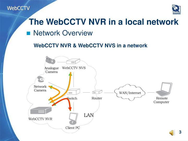 The webcctv nvr in a local network1