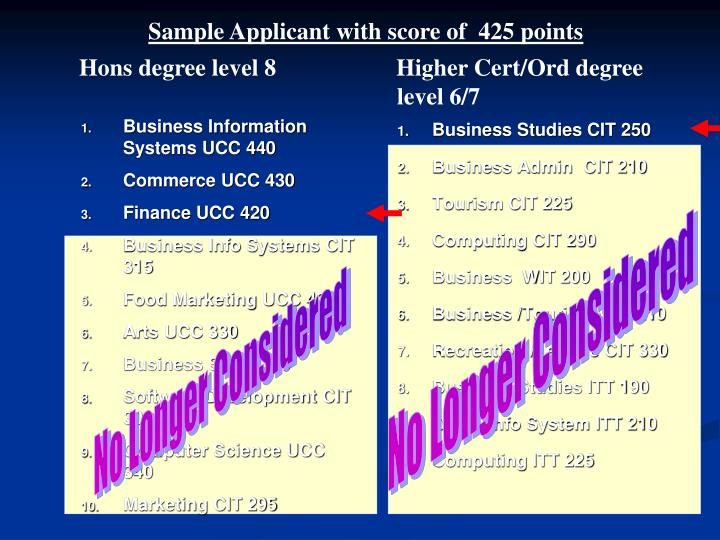 Sample Applicant with score of  425 points