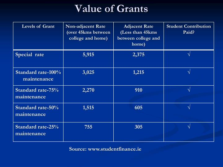 Value of Grants