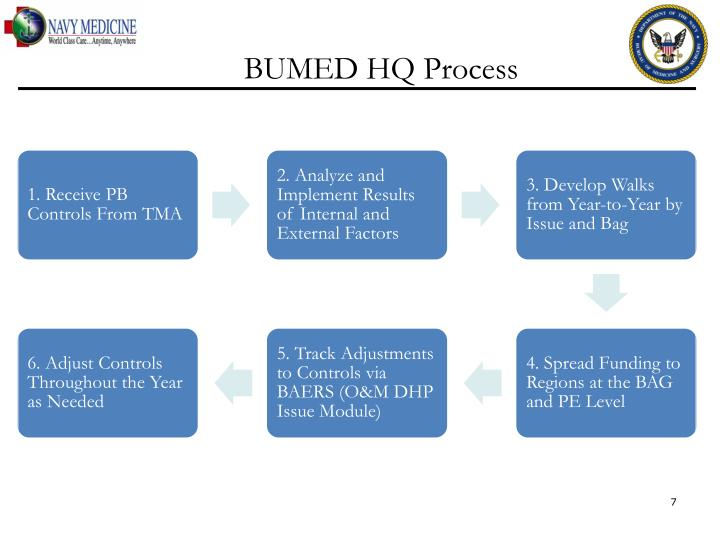 BUMED HQ Process