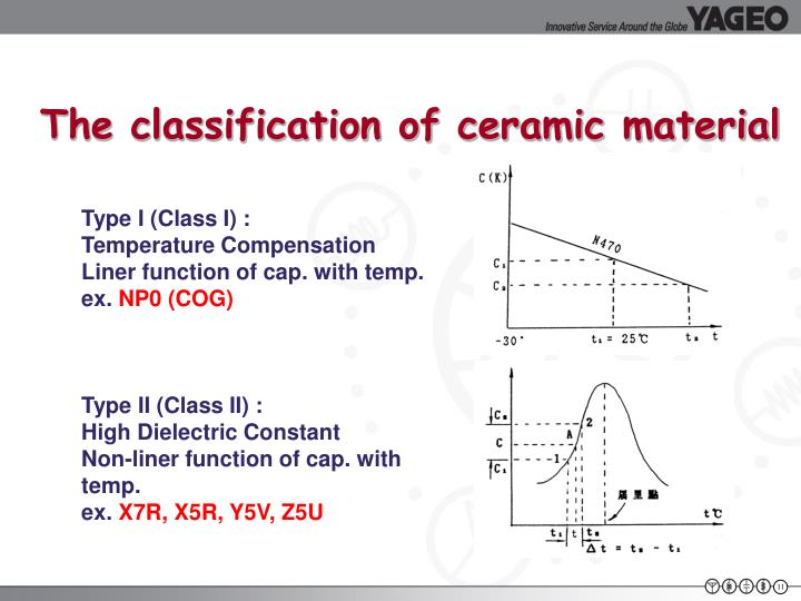 The classification of ceramic material