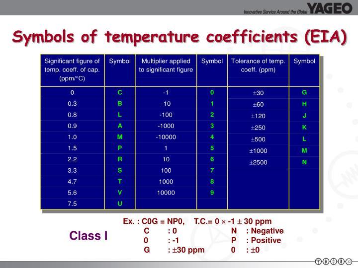 Symbols of temperature coefficients (EIA)
