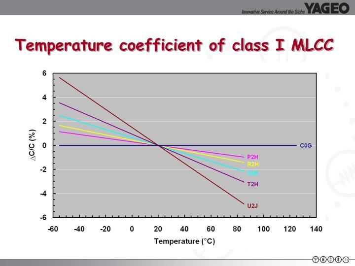 Temperature coefficient of class I MLCC