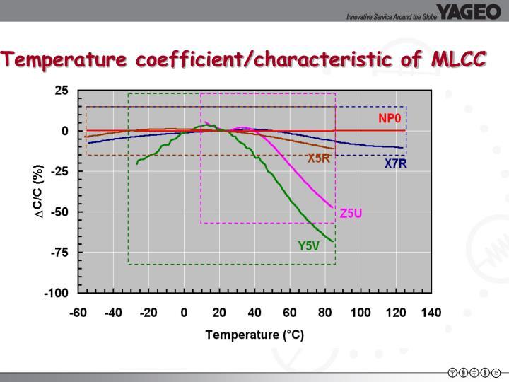 Temperature coefficient/characteristic of MLCC