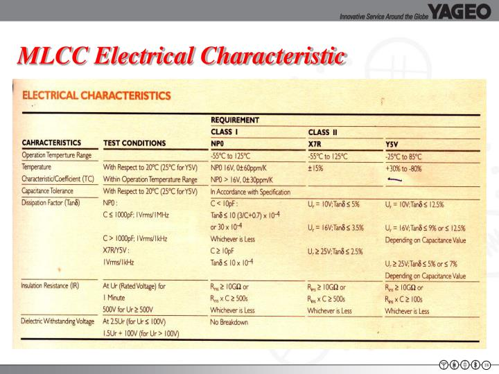 MLCC Electrical Characteristic