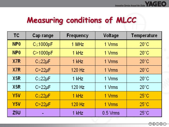Measuring conditions of MLCC