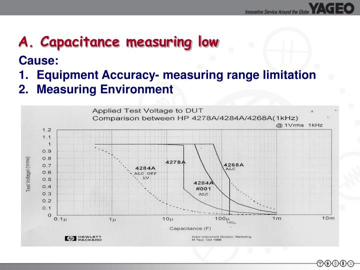 A. Capacitance measuring low