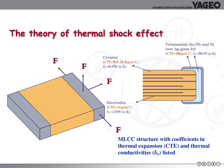 The theory of thermal shock effect