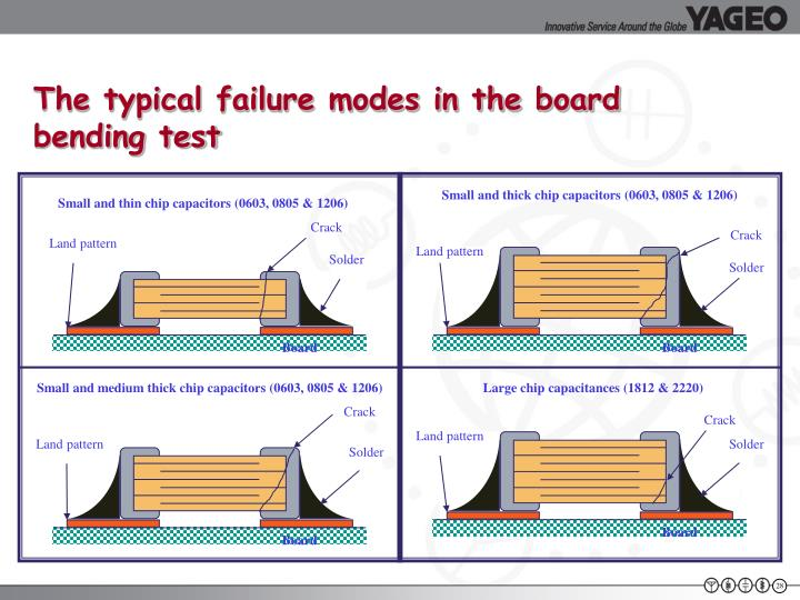 The typical failure modes in the board   bending test