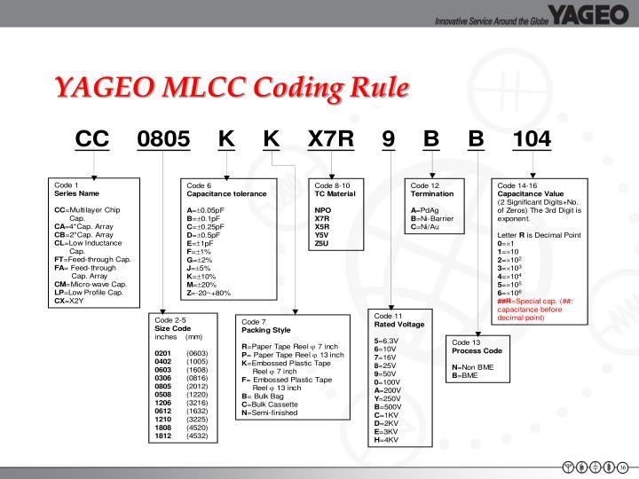 YAGEO MLCC Coding Rule