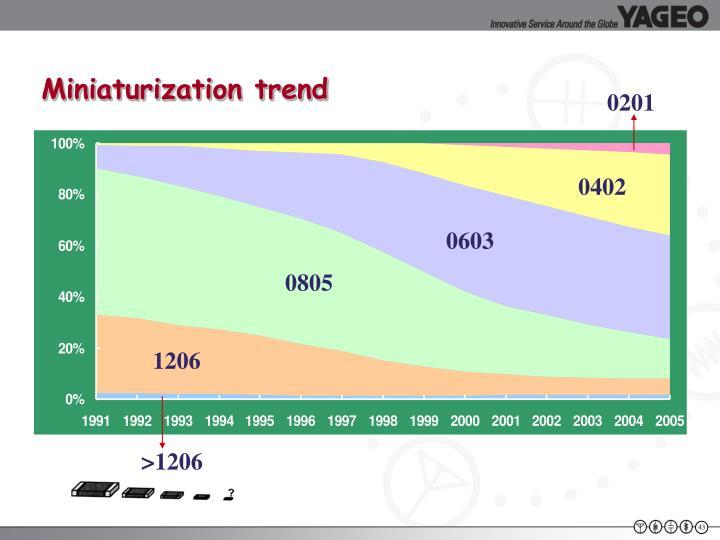 Miniaturization trend