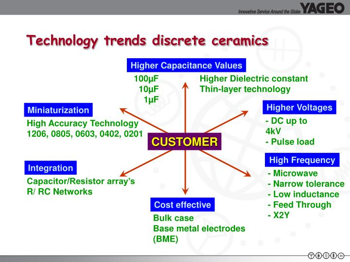 Technology trends discrete ceramics