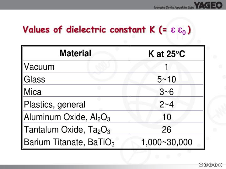Values of dielectric constant K (=