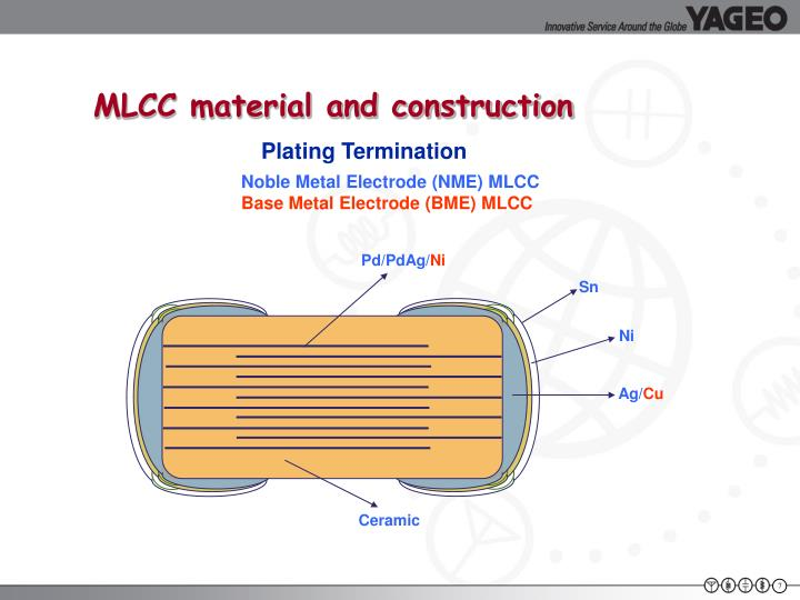 MLCC material and construction