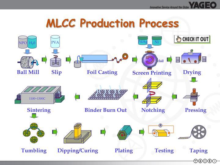 MLCC Production Process