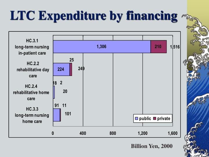 LTC Expenditure by financing