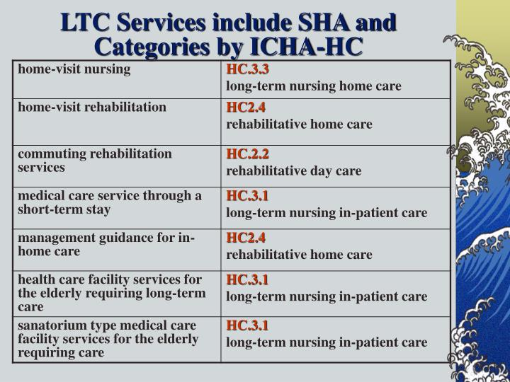 LTC Services include SHA and Categories by ICHA-HC