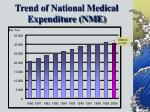 trend of national medical expenditure nme