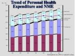 trend of personal health expenditure and nme