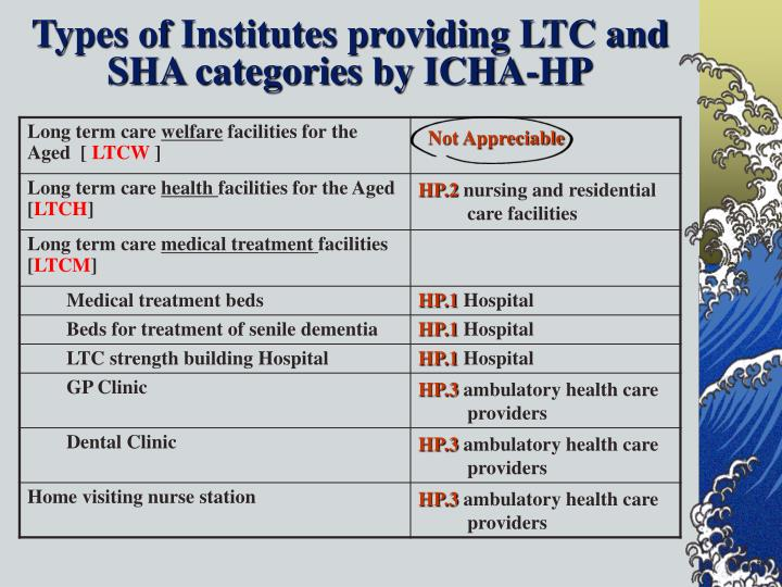 Types of Institutes providing LTC and SHA categories by ICHA-HP