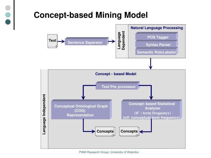 Concept-based Mining Model