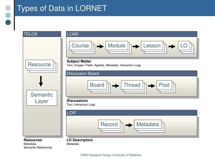 Types of Data in LORNET