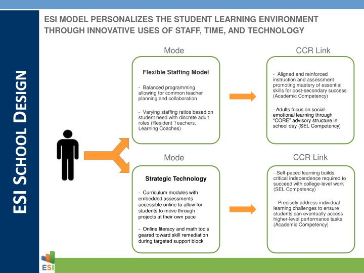 ESI MODEL PERSONALIZES THE STUDENT LEARNING ENVIRONMENT THROUGH INNOVATIVE USES OF STAFF, TIME, AND TECHNOLOGY