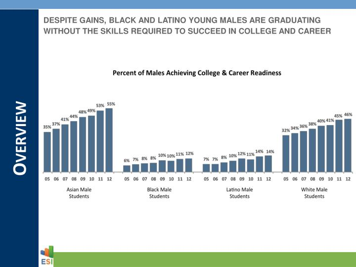DESPITE GAINS, BLACK AND LATINO YOUNG MALES ARE GRADUATING WITHOUT THE SKILLS REQUIRED TO SUCCEED IN COLLEGE AND CAREER