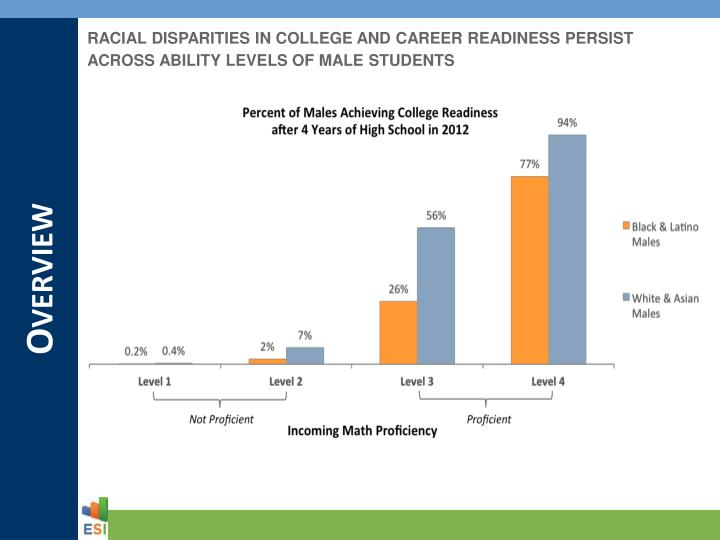 RACIAL DISPARITIES IN COLLEGE AND CAREER READINESS PERSIST ACROSS ABILITY LEVELS OF MALE STUDENTS