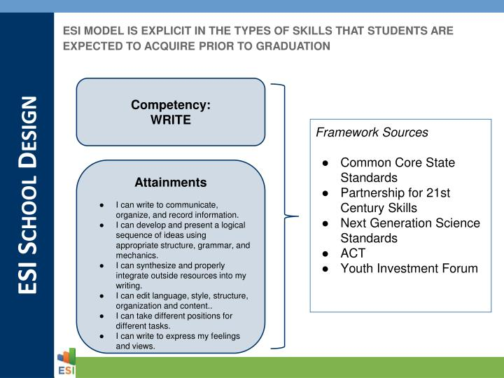 ESI MODEL IS EXPLICIT IN THE TYPES OF SKILLS THAT STUDENTS ARE EXPECTED TO ACQUIRE PRIOR TO GRADUATION