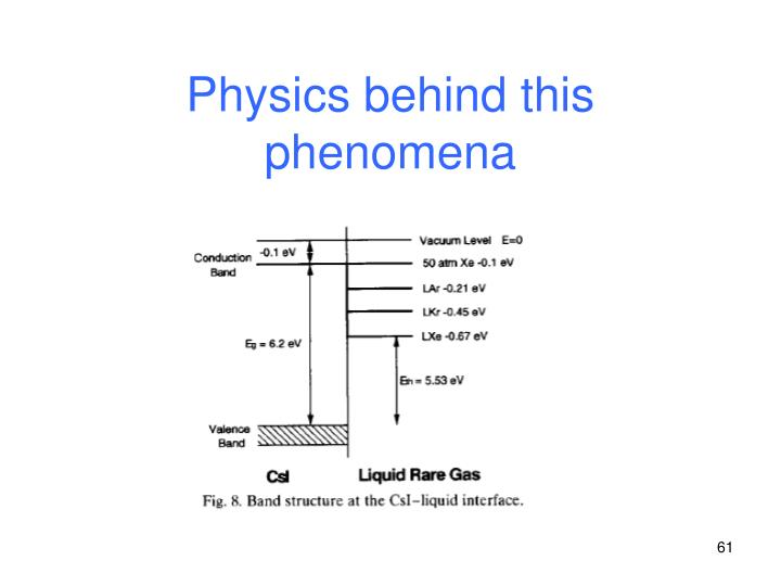Physics behind this phenomena
