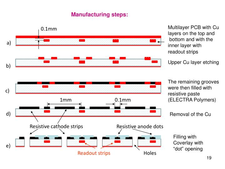 Manufacturing steps: