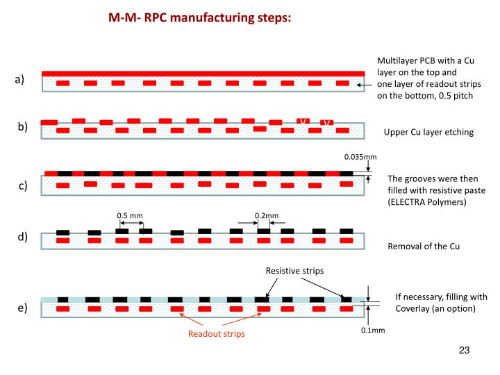 M-M- RPC manufacturing steps: