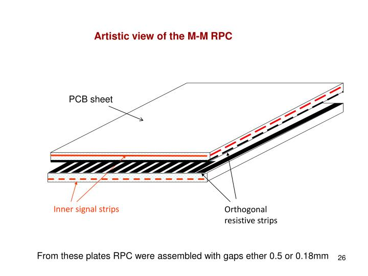 Artistic view of the M-M RPC